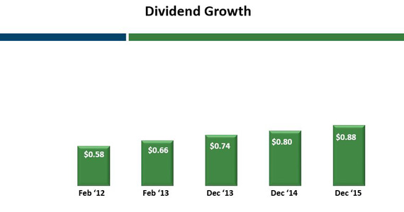 dividend growth