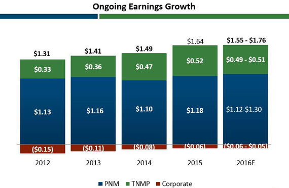 Ongoing Earnings Growth